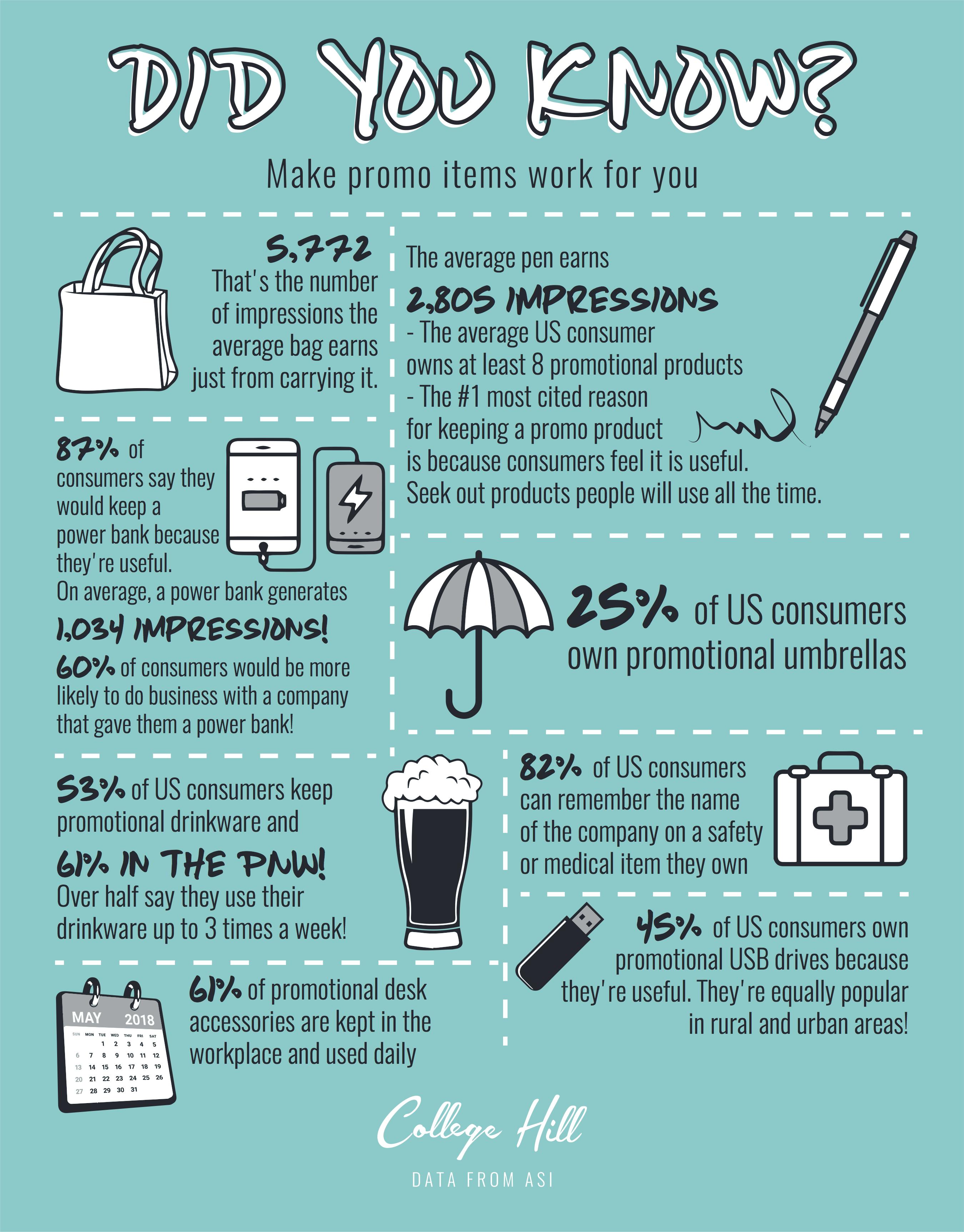 College Hill Marketing 2019 - Promo Infographic 2
